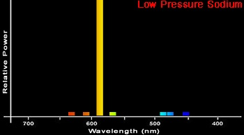 spectre de sodium