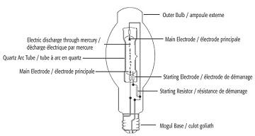 Lampe à vapeur de sodium avantages et inconvénients