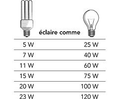 comparaison watt lumen electronic ir sensor switch. Black Bedroom Furniture Sets. Home Design Ideas